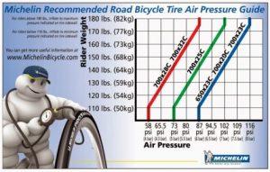 pressione pneumatici bici da corsa